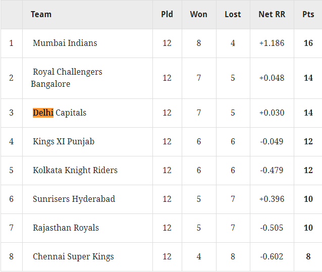 Points table after Match No 48
