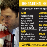 Rahul charged for the corruptions in the National Herald Case